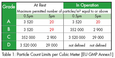 Particle Counts Limit per Cubic Meter